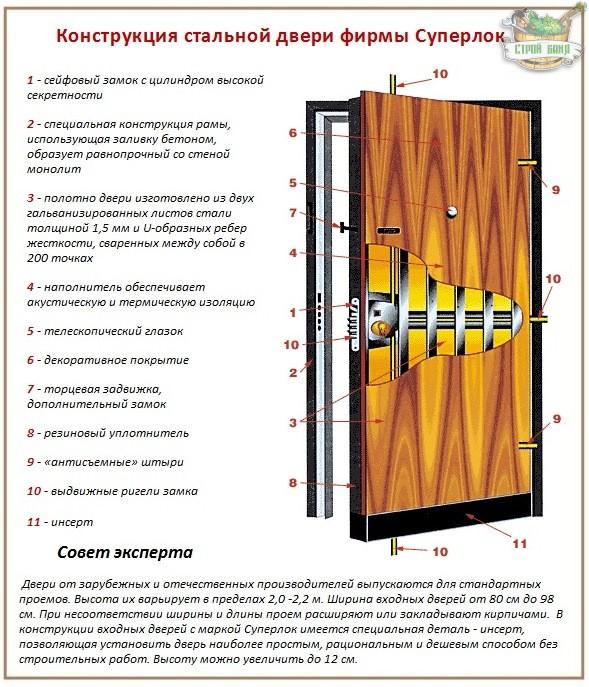 параметры для выбора металлической двери